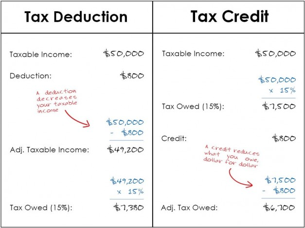 Tax Credit Deductions